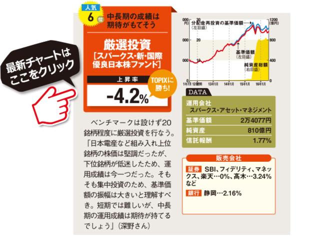 スパークス-スパークス・新・国際優良日本株ファンド の最新情報はこちら!