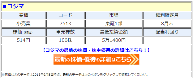 コジマ(7513)の最新の株価