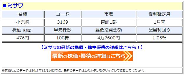 ミサワ(3169)の最新の株価