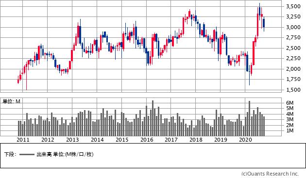 コメリ(8218)の株価チャート