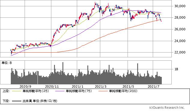 日経平均株価チャート/日足・1年