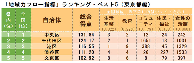 「地域力フロー指標」ランキング・ベスト5(東京都編)