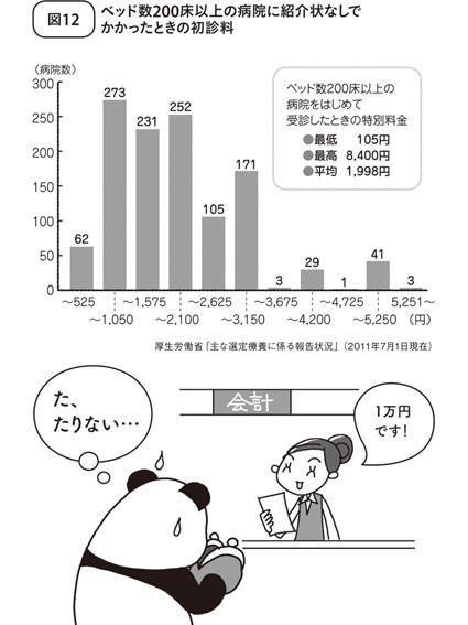 大病院の会計で1万円の請求!?<br />紹介状ナシで行くと高額請求されることが!