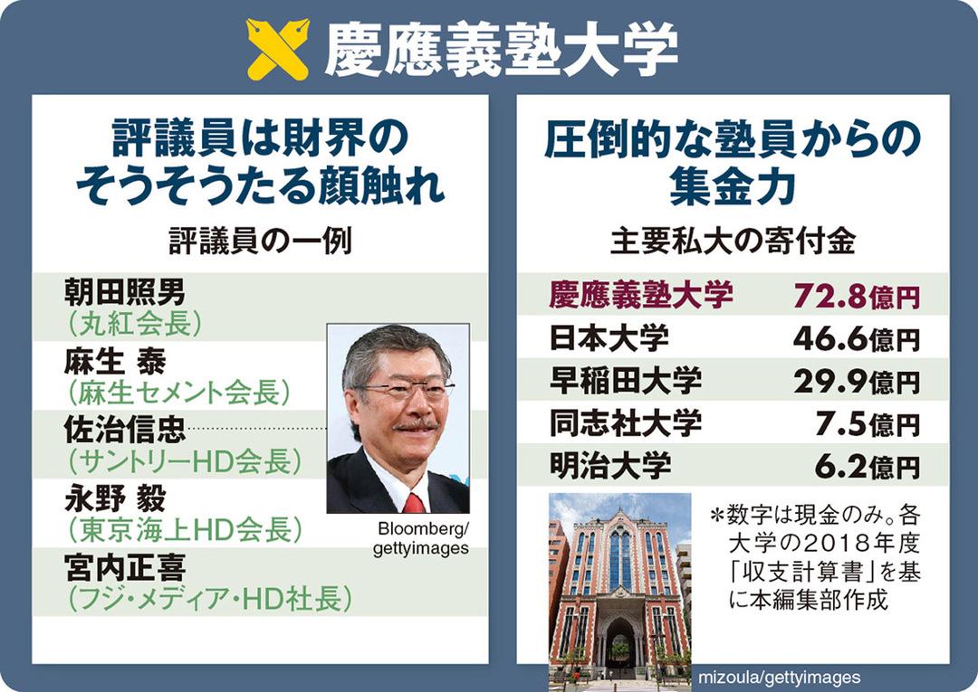 学閥王・慶應義塾「三田会」ばかりに権威と金が集中する理由