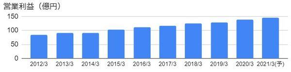 沖縄セルラー電話(9436)の営業利益の推移
