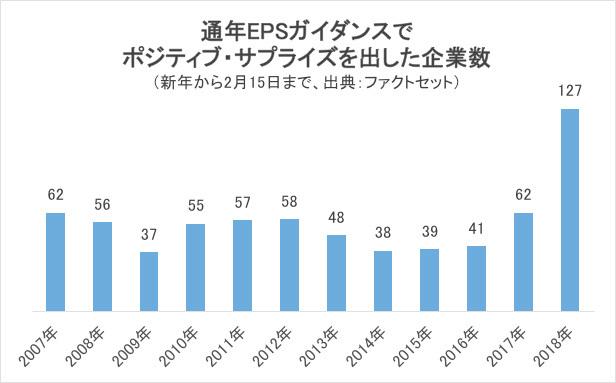 通年EPSガイダンスでポジティブ・サプライズを出した企業数