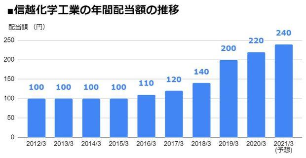 信越化学工業(4063)の年間配当額の推移