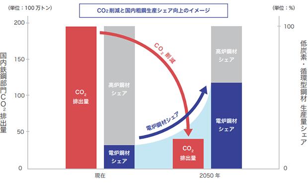 CO2削減と国内粗鋼生産シェア向上おのイメージ・グラフ(出典:東京製鐵『環境報告書2020』)