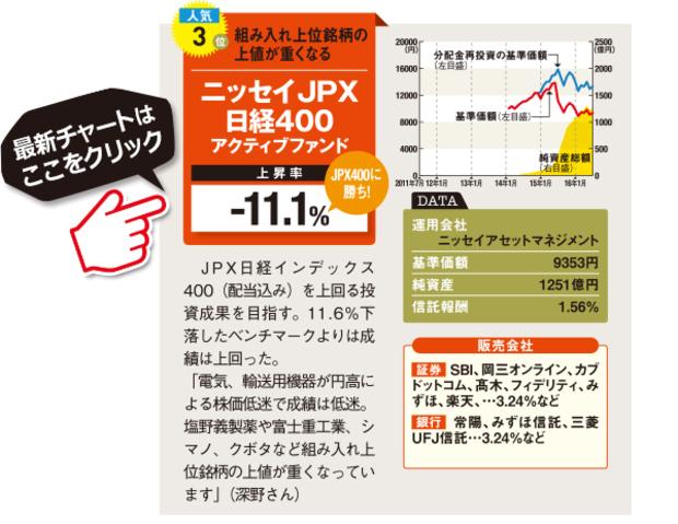 ニッセイ-ニッセイJPX日経400アクティブファンドの最新情報はこちら!