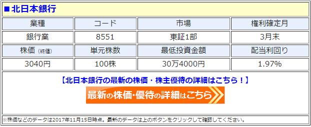 北日本銀行の最新の株価