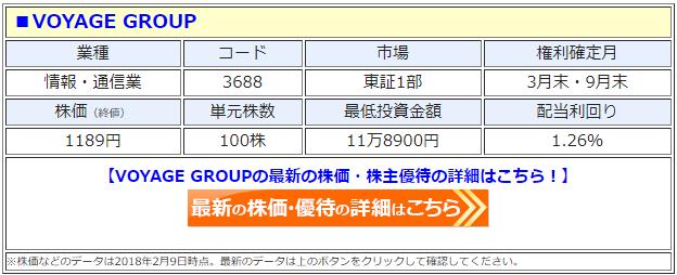 VOYAGE GROUPの最新の株価