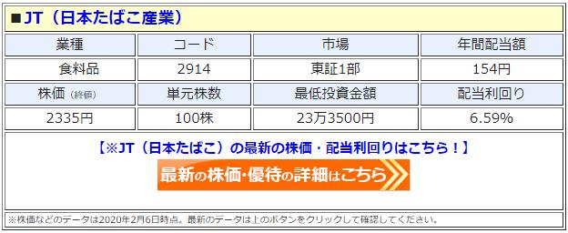 JT(日本たばこ産業、2914)の株価