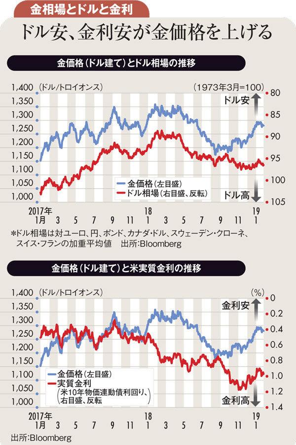 金 の 相場 価格
