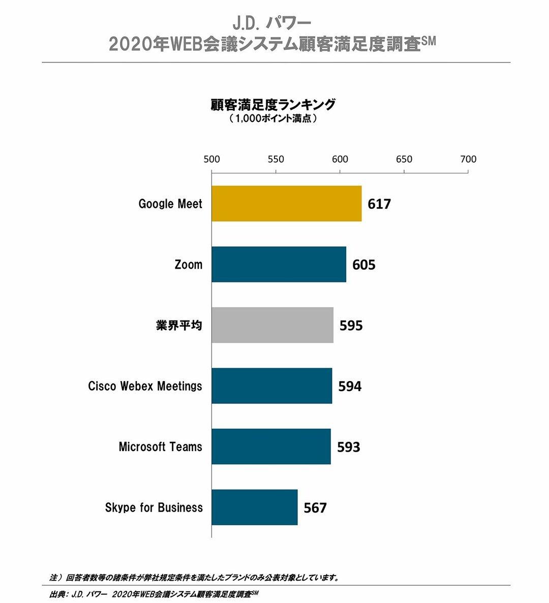 Google 最高位パートナーが明かす<br />あのZoomが<br />顧客満足度調査で<br />第1位を獲得できなかった理由