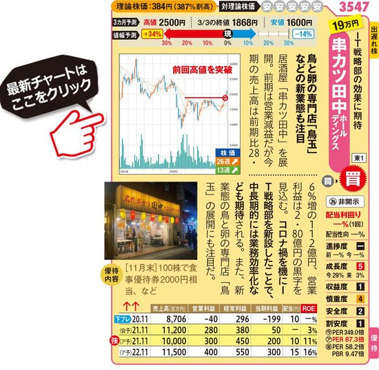 串カツ田中ホールディングスの最新株価はこちら!