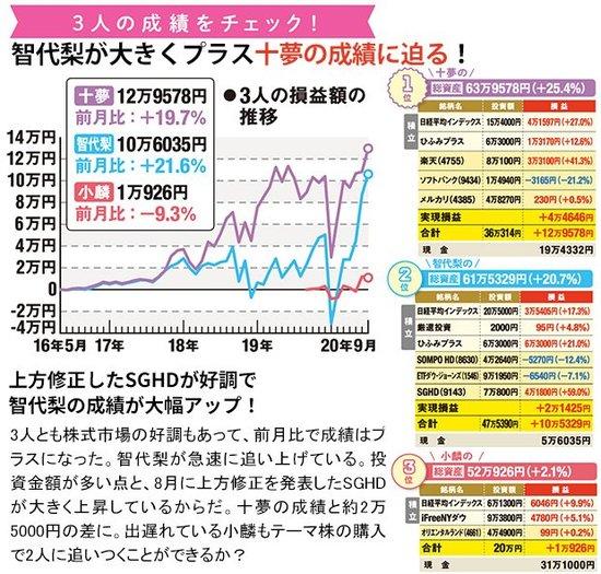AKB48の3人の成績をチェック!