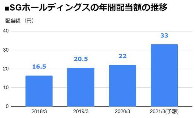 SGホールディングス(9143)の年間配当額の推移