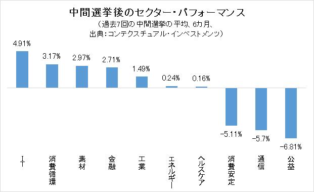 中間選挙後のセクター・パフォーマンス のグラフ