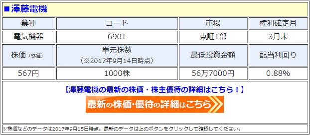 澤藤電機の最新の株価