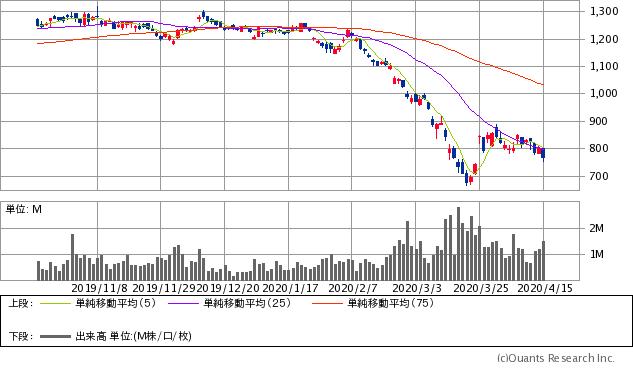 三和ホールディングス(5929)チャート/日足・6カ月(出典:SBI証券公式サイト) ※画像をクリックすると最新のチャートへ飛びます