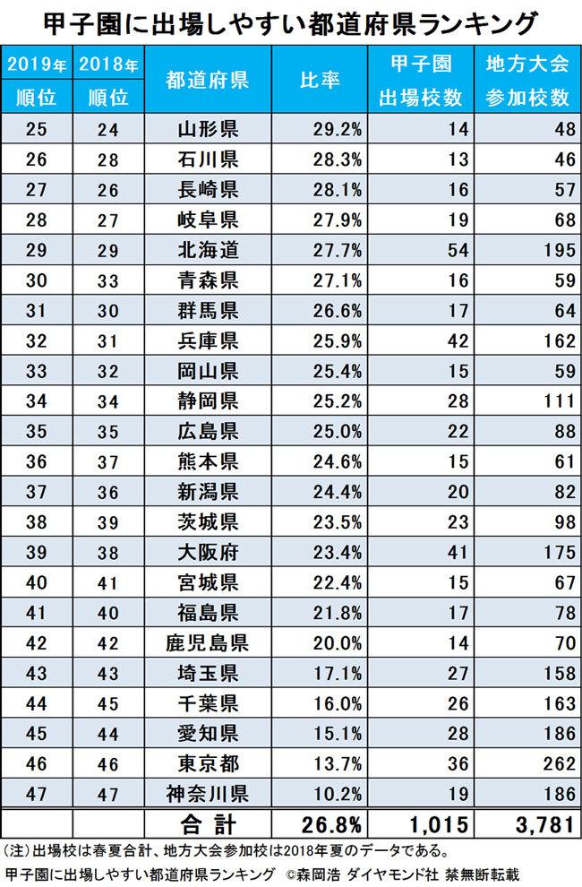 甲子園に出場しやすい都道府県ランキング