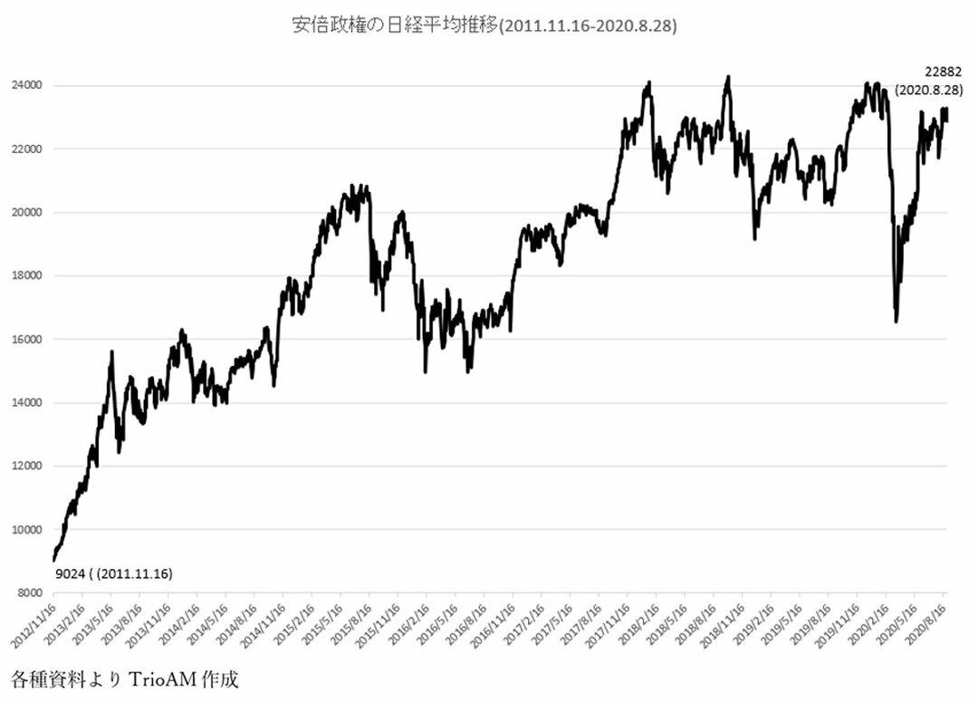 図版:野田内閣時の株価