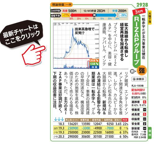 RIZAPグループの最新株価はこちら!
