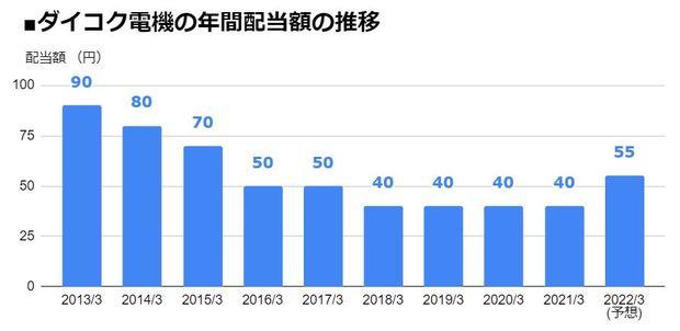 ダイコク電機(6430)の年間配当額の推移