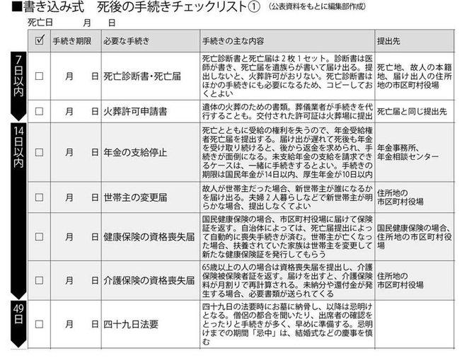 書き込み式死後の手続きチェックリスト(1)1/2