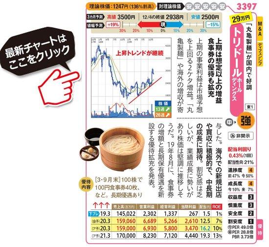 トリドールの最新株価はこちら!