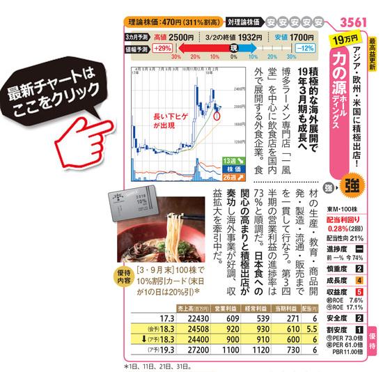 力の源ホールディングスの最新株価はこちら!