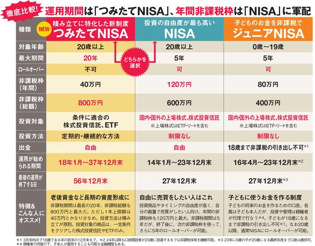 「つみたてNISA」と「NISA」「ジュニアNISA」を徹底比較!