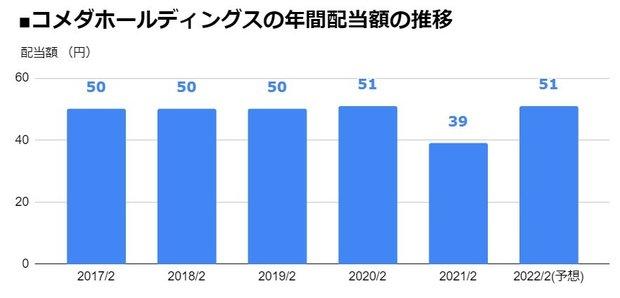 コメダホールディングス(3543)の年間配当額の推移