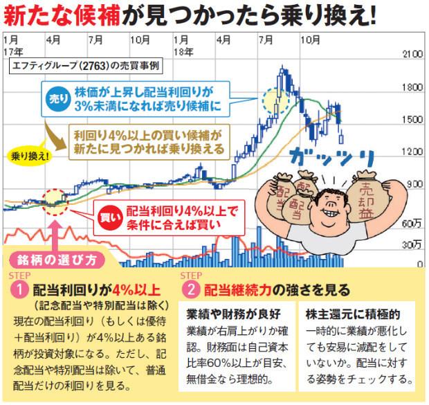 株 配当利回り