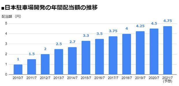 日本駐車場開発(2353)の年間配当額の推移