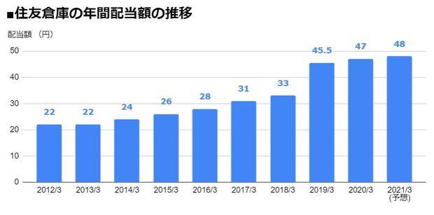 住友倉庫(9303)の年間配当額の推移