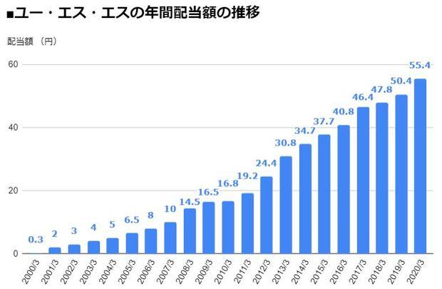 ユー・エス・エス(4732)の年間配当額の推移