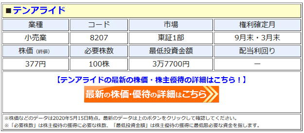 テンアライドの最新株価はこちら!