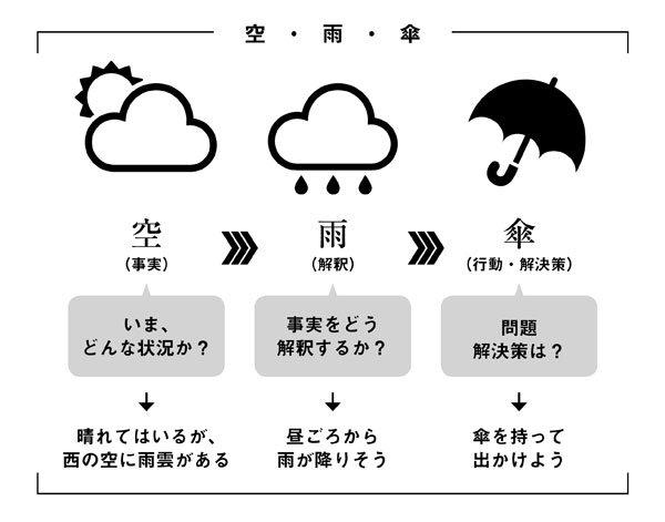トラブルを未然に防ぐには「空・雨・傘」フレームワークで考える ...
