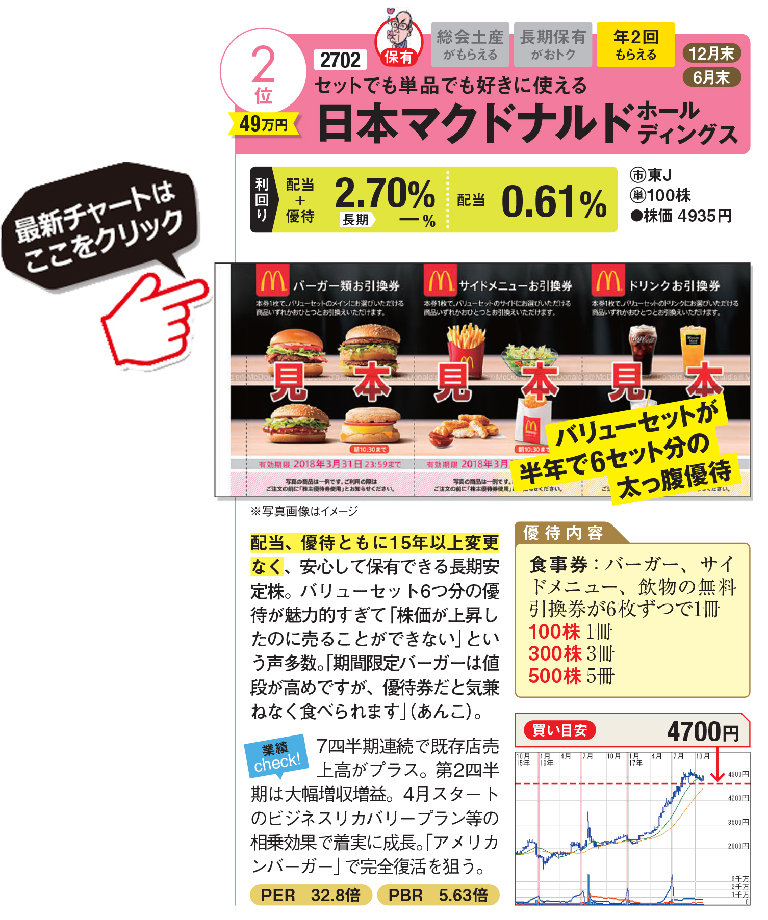 株価 日本 マクドナルド