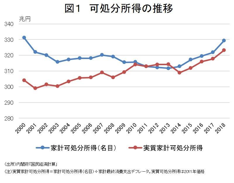 図1 可処分所得の推移
