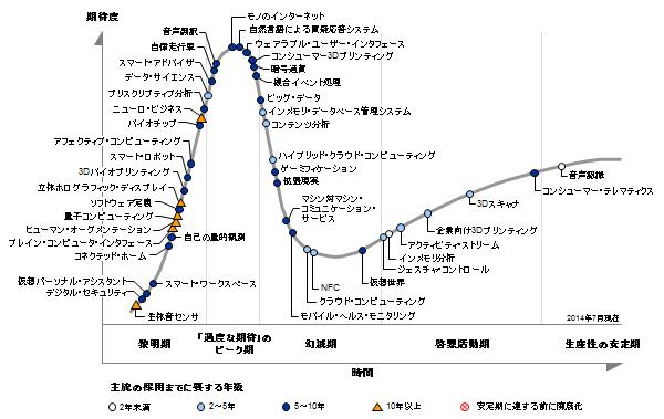 ただのバスワードにあらず!2014年は「IoT」元年 <br />対応遅れる日本の産業界は2015年が正念場に<br />――IT業界この1年を振り返る