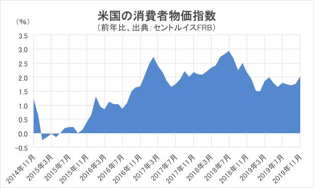 米国の消費者物価指数