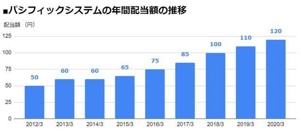 パシフィックシステム(3847)の年間配当額の推移