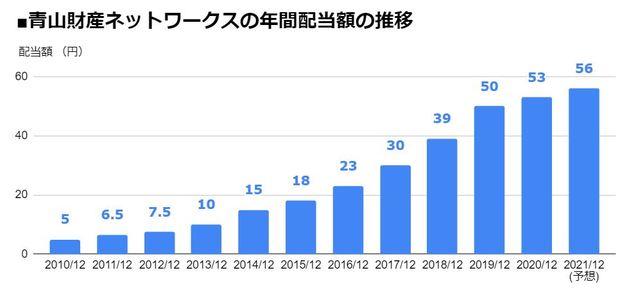 青山財産ネットワークス(8929)の年間配当額の推移