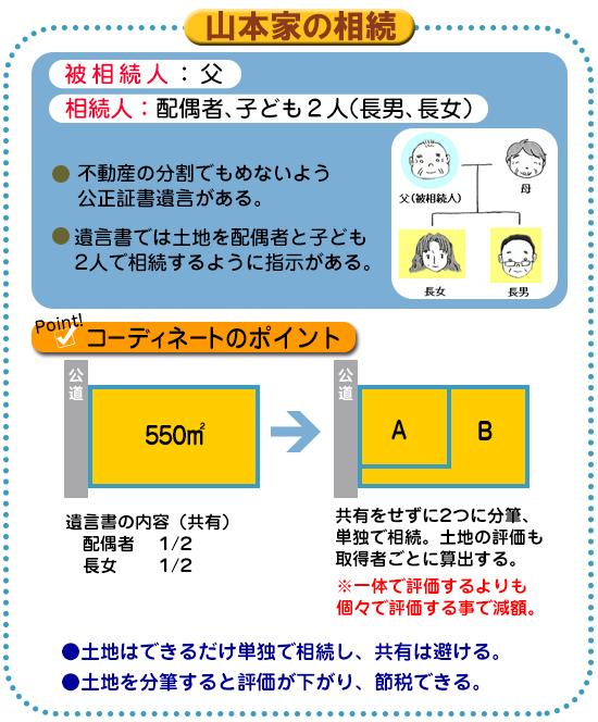 節税額は1655万円~小規模宅地等特例と土地分筆の活用