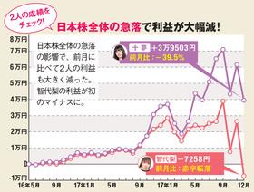 日本株全体の急落で利益が大幅減!