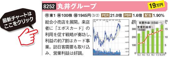 丸井グループの最新株価はこちら!