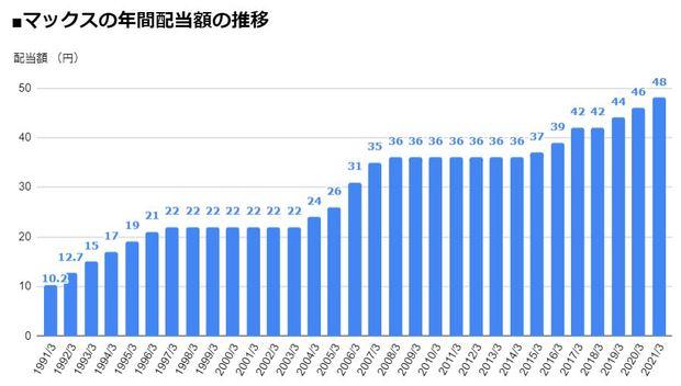 マックス(6454)の年間配当額の推移