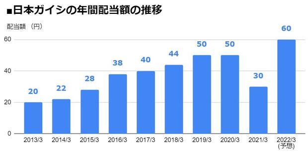 日本ガイシ(5333)の年間配当額の推移